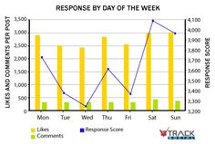 Posts on the weekend perform about 16% better on average. http://socialmediatoday.com/morgan-j-arnold/597966/optimizing-facebook-engagement-timing-posts
