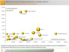 Connessioni & Condivisioni Quotidiane