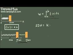 Ley de Hooke (trabajo en un resorte) y la integral definida ejemplo 1