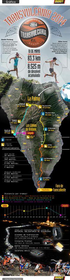 La Transvulcania 2014, al detalle