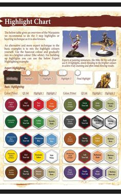 Highlight chart for Miniature figures Painting Recipe, Painting Tips, Figure Painting, Painting Techniques, Painting Tutorials, 28mm Miniatures, Fantasy Miniatures, Minis, Warhammer Paint