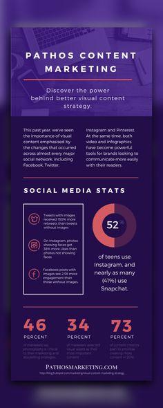 Content Marketing, Change, Instagram, Inbound Marketing