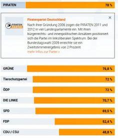 Wahl-O-Mat Bundestagswahl 2013