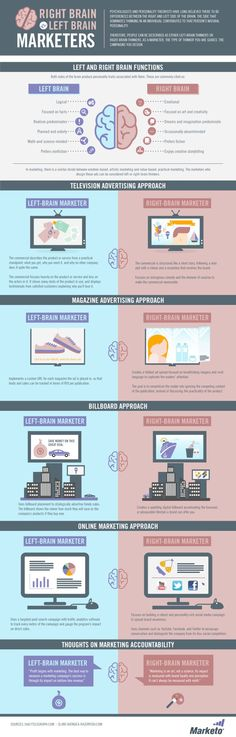 The Right Brain vs. Left Brain of Marketers [#Infographic] #Marketing