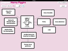 Use POPPLET to create a mind map of a character in a story. Here is a basic example of the Nanny Piggins character in the Nanny Piggins series. Talk about personality traits, the character's history, connections to other characters, interests etc.