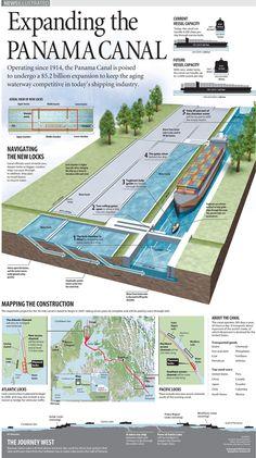 Expansión del Canal de Panamá. Infografía de Belinda Ivey.