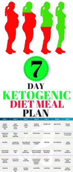 The ketogenic diet comes from a long time ago, when back in the 1920 was invented to deal with epilepsy. It's was discovered that this diet affects possitively the procession of nutrients, and the epilepsy attacks can decrease thanks to it!!
