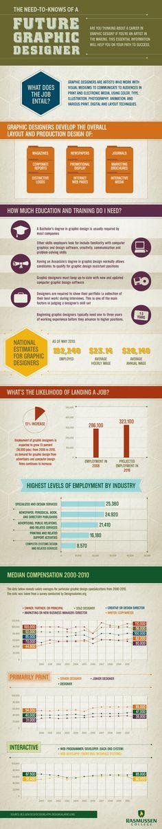 Qué debes saber si quieres ser diseñador gráfico #infografia #infographic #design #education
