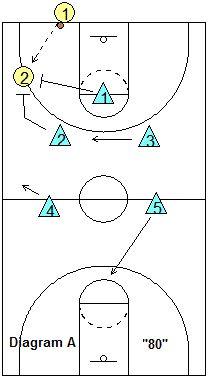 1-2-2 Full Court Press - Coach's Clipboard #Basketball Coaching