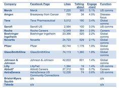 La industria farmacéutica en #Facebook, un ranking por Pharmaphorum #SMCMX