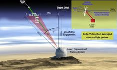 This graphic shows how a ground-based laser system may be able to cl...