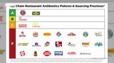 Restaurant chains get 'F' grade for antibiotics in meat