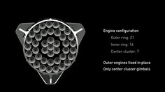 A look at how SpaceX's Raptor engines will be arranged on the bottom of the rocket