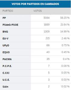 CORES DE CAMBADOS: ELECCIÓNS EN CAMBADOS