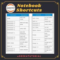 Python Jupyter Note book shortcuts
