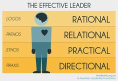 Leaders: Multifactor Change Agents Our research shows that Australians are clear that what has the biggest factor in determining whether a business flourishes or declines is the leadership. The ideal leader does more than just manages the processes and drives the strategies, they lead the teams and shape the culture. Additionally, they drive the sales and …