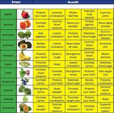 Benefits of Fruits and Veggies.