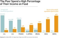Think about it - and be thankful:   http://www.motherjones.com/blue-marble/2012/01/america-food-spending-less#  (graph from Gates Foundation)