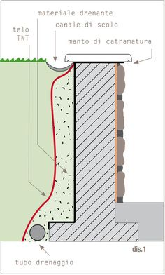 3   Impermeabilizzazioni   Geopietra
