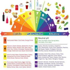 PH Acid Alkaline Spectrum Chart. Thanks @Mind Body Green.