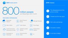 Les 50 chiffres à connaître sur les médias sociaux en 2016 - Blog du Modérateur