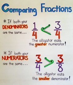 Nice comparing fractions anchor chart for beginners. Nice comparing fractions anchor chart for beginners. Teaching Fractions, Math Fractions, Teaching Math, Comparing Fractions, Equivalent Fractions, Ordering Fractions, 3rd Grade Fractions, Math Math, Simplifying Fractions