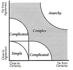 The Stacey Matrix is useful in discussion of how groups agree and what peaked my interest was the use of a certainty axis. This coincided with something Everett Rogers had said that activities evolve through multiple waves of ever improving and more mature examples.  A key part of evolution seemed to have something to do with certainty.  Hence in 2006 and 2007, I spent a great deal of time trying to determine a measure for certainty for an act. It was by looking in detail at publications of…