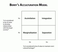 Berry Acculturation Model