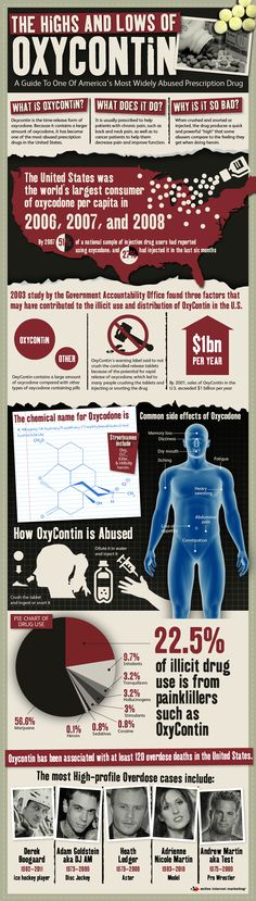 An Infographic On The Highs And Lows Of Oxycontin - Una infografica sugli alti e bassi della oxicotina