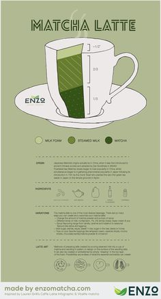 Green Tea Latte [INFOGRAPHIC] #GreenTea #Latte #infographic