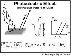 1905: Einstein presents a formula for the photoelectric effect. This demonstrates the particle nature of light (versus the wave nature of light).