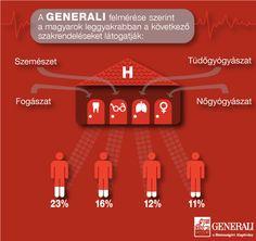 A Generali felmérése szerint a magyarok leggyakrabban a következő szakrendeléseket látogatják.    www.generali.hu