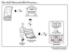 Structure of IRA for real estate Investing, Self, Real Estate, Business, Real Estates, Store, Business Illustration