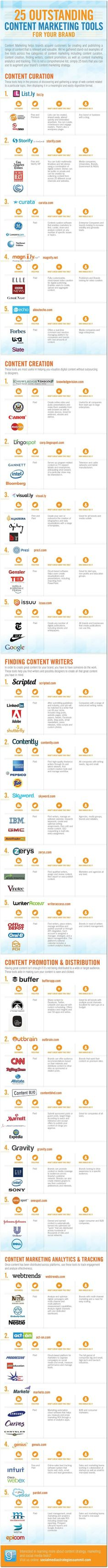 The best content marketing tools | Articles | Home