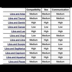 Sexual sign compatibility