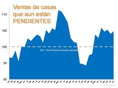 Ventas de casas que aun están PENDIENTES - Reporte Mensual Enero 2015 #LoveYourHome #BienesRaíces #Casas