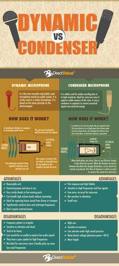 Dynamic vs Condenser