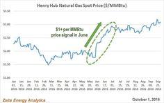 Henry Hub Price Sign