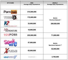 XXX World: Porn Network Average Daily Impressions