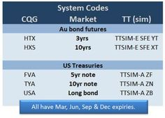 Codes for bonds on TT and CQG Bond, Coding, Programming