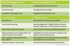 Employee Engagement 1.0 versus 2.0