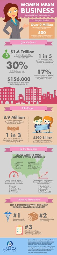Women in Business - Infographic - SME lending firm Balboa Capital has put together an interesting infographic that highlights some data surrounding women in business. | via @borntobesocial
