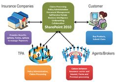 Insurance Process Solutions:--  AWPL are leading Insurance Software Solutions provider for all segments of insurance industry. Some of our Insurance Softwares products are account opening software, IBM software support and FileNet Implementation.   http://www.awpl.co/solutions/insurance.html