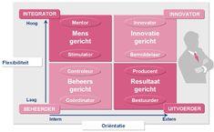 Deze powerpoint afbeelding afbeeldingen figuur figuren bevat: voorbeeld voorbeelden van leiderschapsstijlen competing vaules framework wat waarom hoe werkt
