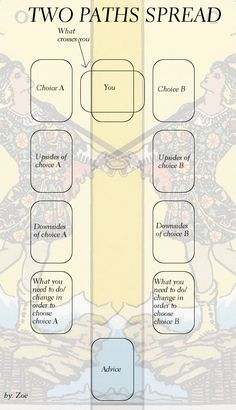 "I made another tarot spread. It's for decision making. "" ALWAYS nice to have a new tarot spread! As tarot reader I often get asked ""what will happen I choose path B instead of A""."