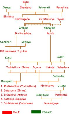 History Discover Mahabharata Family Tree Chart: Diagram of Kuru Dynasty General Knowledge Facts Gernal Knowledge Knowledge Quotes Ancient Indian History History Of India Vedic Mantras Hindu Mantras Chakras Hindu Symbols General Knowledge Book, Gernal Knowledge, Knowledge Quotes, Ancient Indian History, History Of India, Family Tree Chart, Family Trees, Chakras, Hindu Symbols
