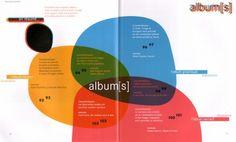Album[s], di Sophie van der Linden