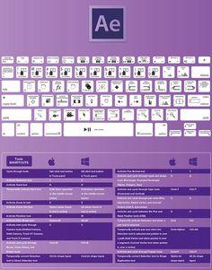Psychology : Connaître les raccourcis claviers dun logiciel cest un gain de temps éno