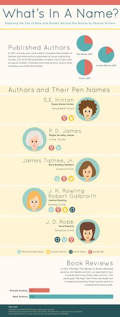 30 best bt infographics images on pinterest info graphics published authors and their pen names fandeluxe Images