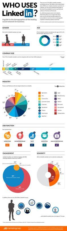 Digital marketing infographic & data visualisation 40 Terrific Linkedin Demographics Infographic Description 40 Terrific Linkedin Demographics Discovred by : Guillaume Carlier – Source – Inbound Marketing, Digital Marketing Strategy, Internet Marketing, Online Marketing, Social Media Marketing, Content Marketing, Business Marketing, Beau Cv, Le Social